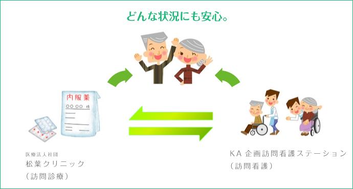 住宅型有料老人ホームスマイル